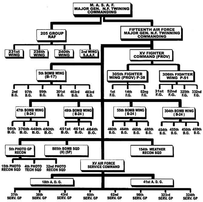 HQ Air Force Organizational Chart http://www.frankambrose.com/pages/chart.html